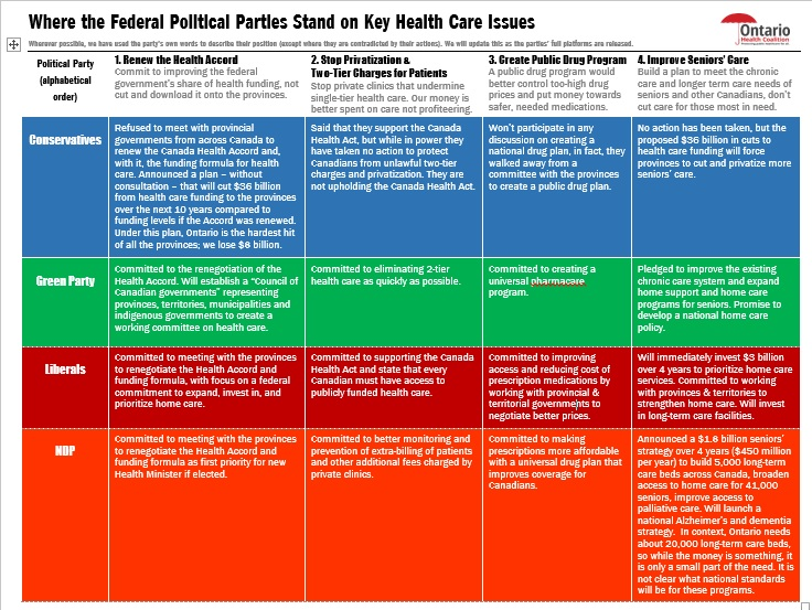 Party Platform Comparison Chart Final Updated Version